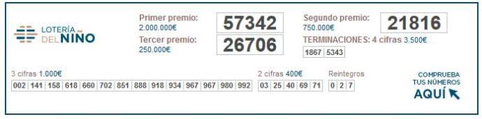 Primer premio de la loterнa del niсo 2021: 19.570   loterнa del niсo